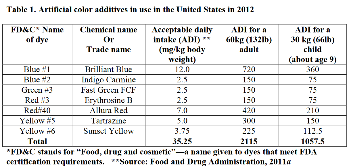 Synthetic food dyes